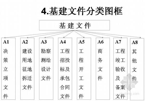 [北京]建筑工程资料管理规程讲义(权威机构)
