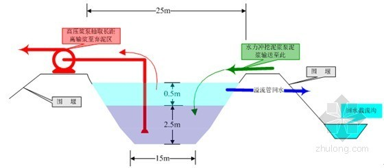 [安徽]城区河道清淤工程施工组织设计