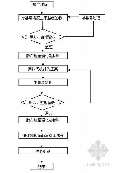 [广东]地铁工程车站整体耐磨地面施工方案(中铁)