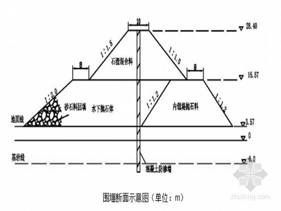 混凝土双曲拱坝型水电站综合施工组织设计