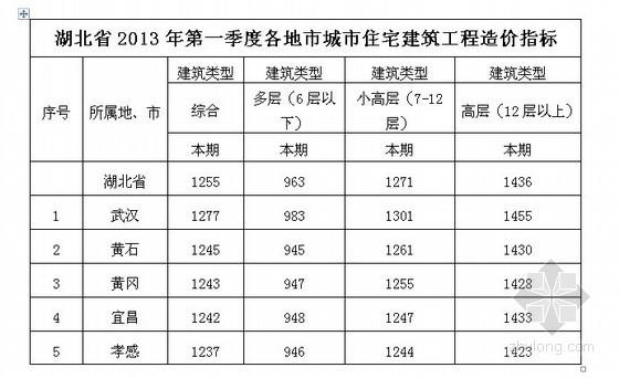 [湖北]2013年1季度17个地市城市住宅建筑工程造价指数