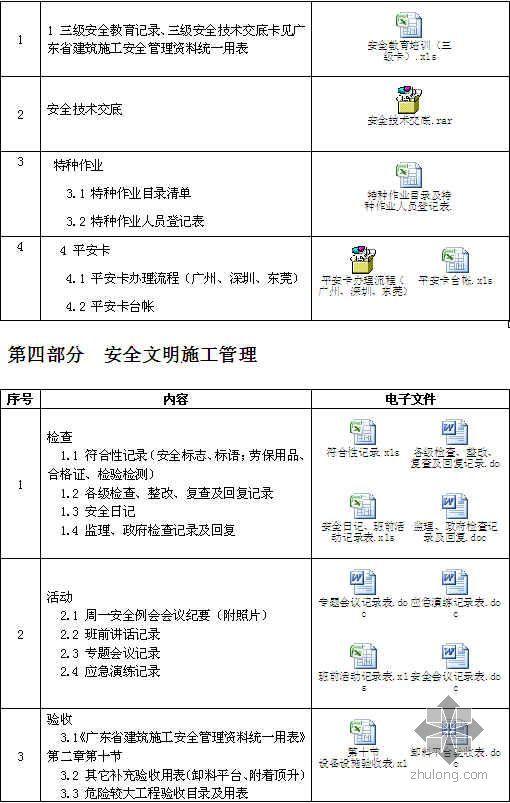 广东安全管理资料汇编(流程 制度 培训 管理 评价)