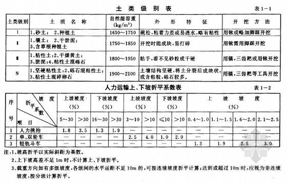 内河航运水工建筑工程定额(1998)431页