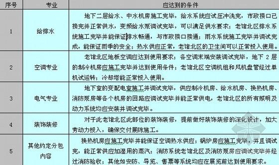 工期保障措施(工程实例)