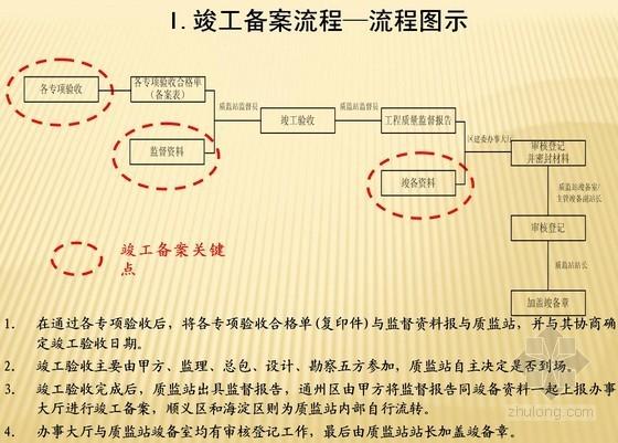 [北京]建设工程竣工备案流程指引(节能验收 消防验收)