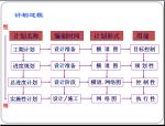 施工项目进度管理(38页)