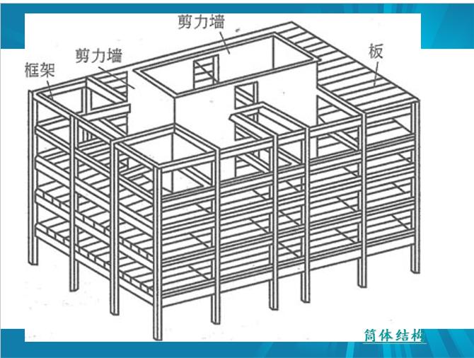 剪力墙识图、配筋设计常见问题及其做法_4