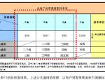 【金地集团】景观成本导则(共59页)