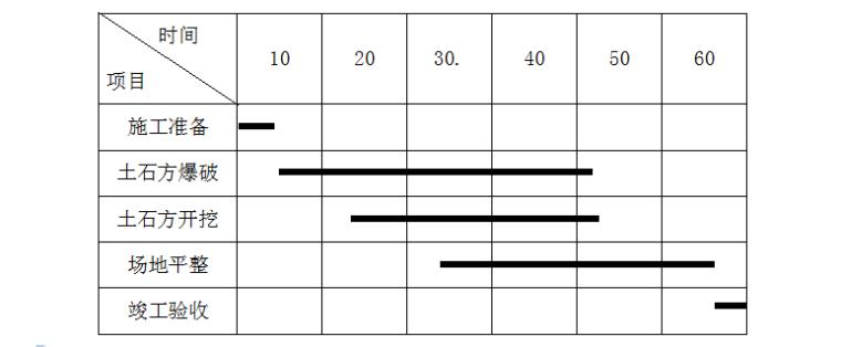 安置房项目场平工程土石方施工组织设计(共31页,内容丰富)