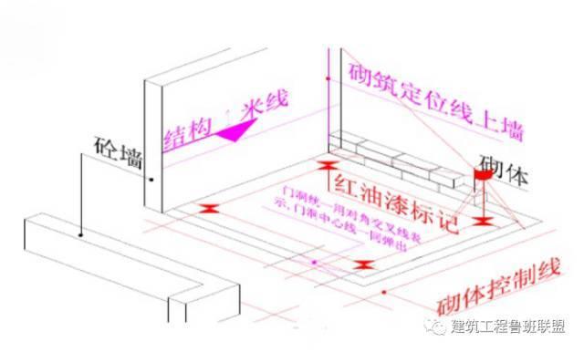 实例解析砌体工程的施工工艺流程及做法,没干过的也看会了!_4