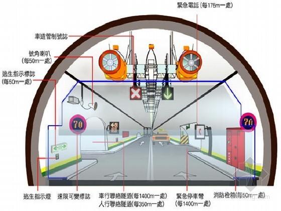知名教授编制隧道工程培训讲义1216页PPT(结构通风照明 施工病害)