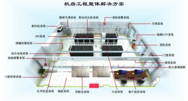 数据中心机房建设方案