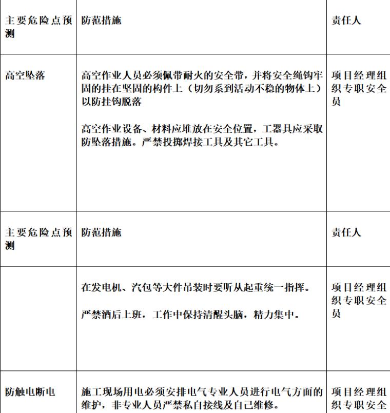 徐州苏洋环保热电项目工程监理细则(共15页)