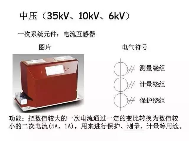 [详解]全面掌握低压配电系统全套电气元器件_4