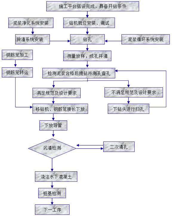 [浙江]大桥及接线公路工程桩基施工技术、安全、环保交底