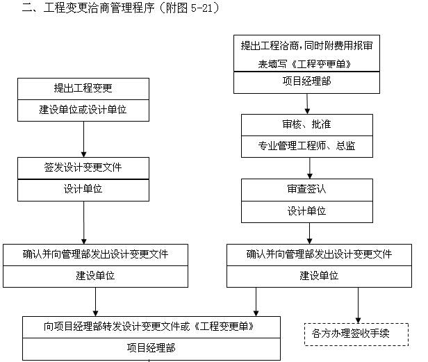 [天津]生态城项目管理实施规划(630页,图文丰富)_4