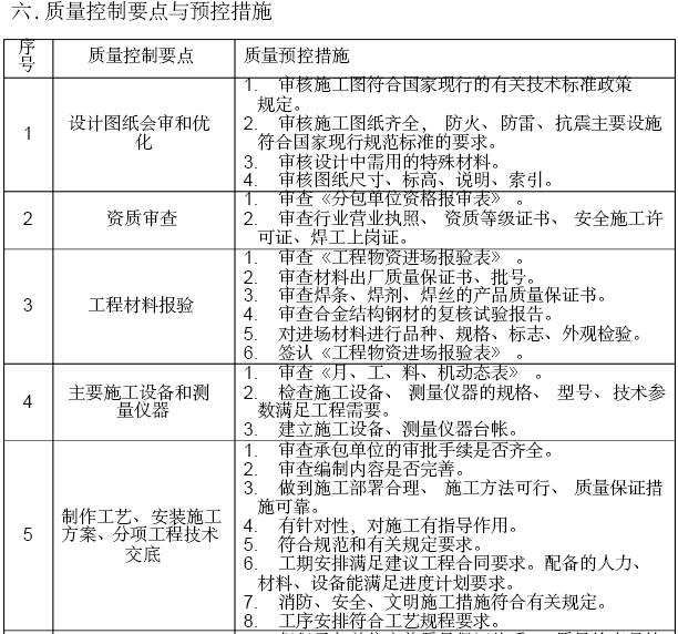 房屋建筑工程监理细则(269页,图文丰富)_6