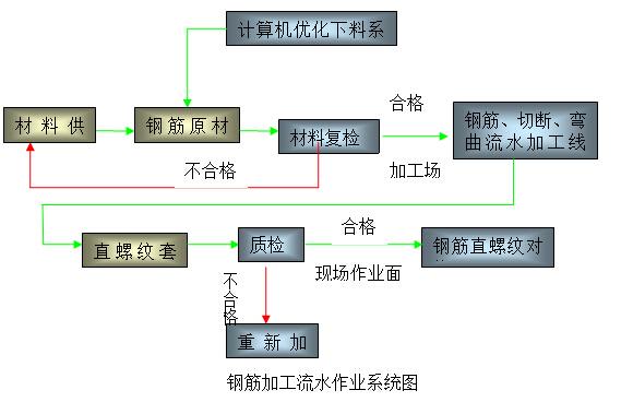 高层民用住宅施工组织设计(200余页,附图多)
