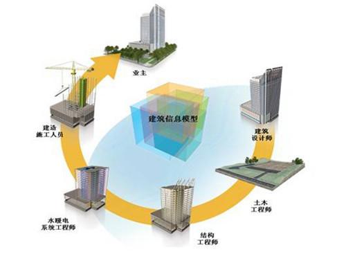 BIM与装配式建筑是信息化和工业化的深度融合