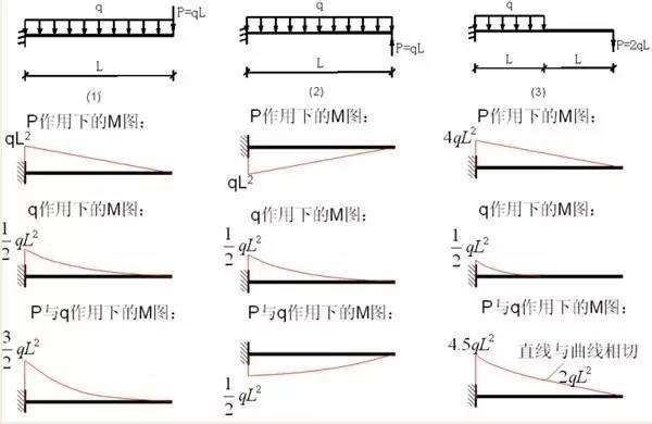各种结构弯矩图,你熟悉么?