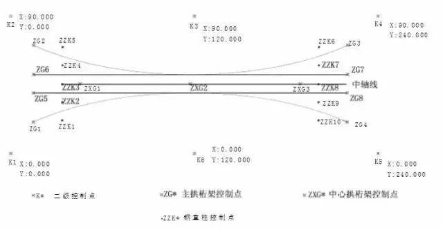 大跨度拱形钢结构安装施工工法_3