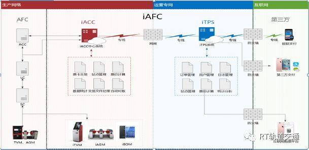 干货|基于移动支付的轨道交通iAFC平台的设计和研究