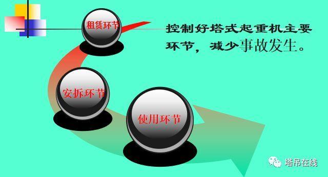 塔式起重机安全技术规程及检查技术规程PPT_30