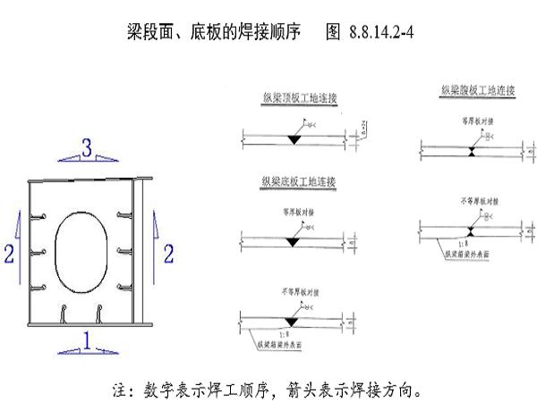 斜拉桥组合梁钢结构现场安装定位、焊接方案