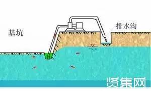 5大降水方法及降水施工方案_2