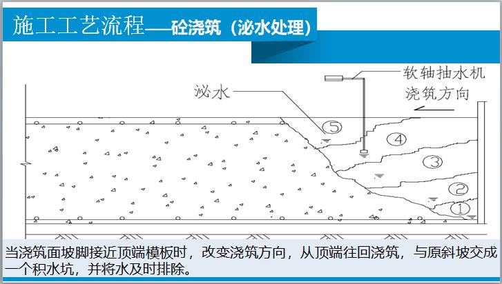 施工工艺流程——砼浇筑(泌水处理)