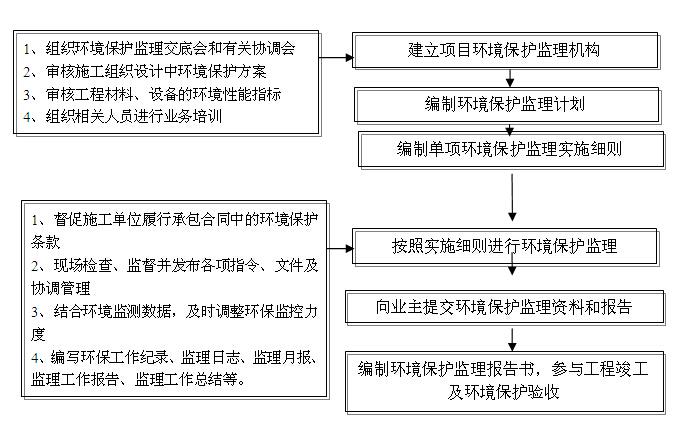 [黑龙江]公路改扩建工程监理实施细则(187页)_2