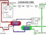 暖通空调系统水泵的使用与选型
