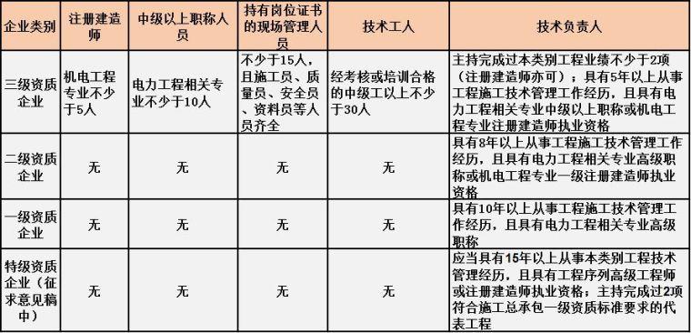住建部最新施工总承包资质标准人员要求[建议收藏]_5