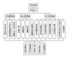 南京市住宅楼顶水箱供水管保温项目施工方案(共30页,内容详细)