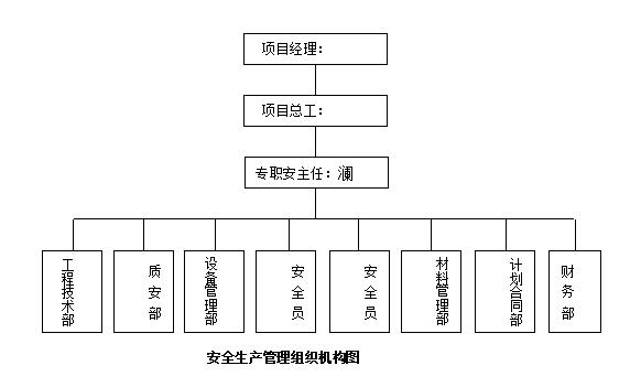 市政工程现场安全文明施工方案(word,29页)