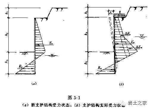 基坑工程事故主要原因及基坑围护的特点