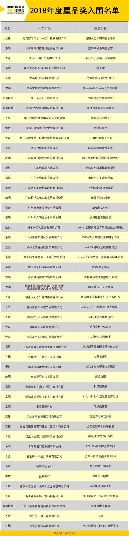 """[门窗展]2018创新奖入围名单揭晓,""""星品""""迷一定不能错过!_1"""