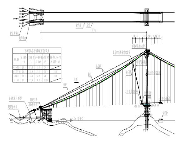 悬索桥卷扬机式吊装系统钢箱梁安装施工工法