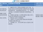 【中铁】金港镇香山花苑工程项目管理策划书(110页)