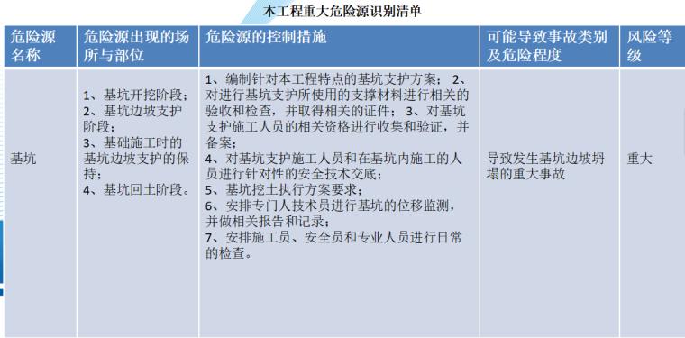 [中铁]金港镇香山花苑工程项目管理策划书(110页)
