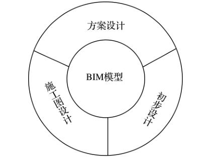 基于BIM的平法施工图表达探讨