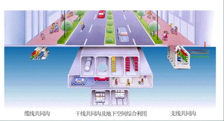 国内外城市综合管廊的规划设计及运行管理PPT