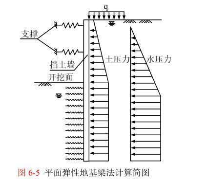 荷载结构分析之平面弹性地基梁法