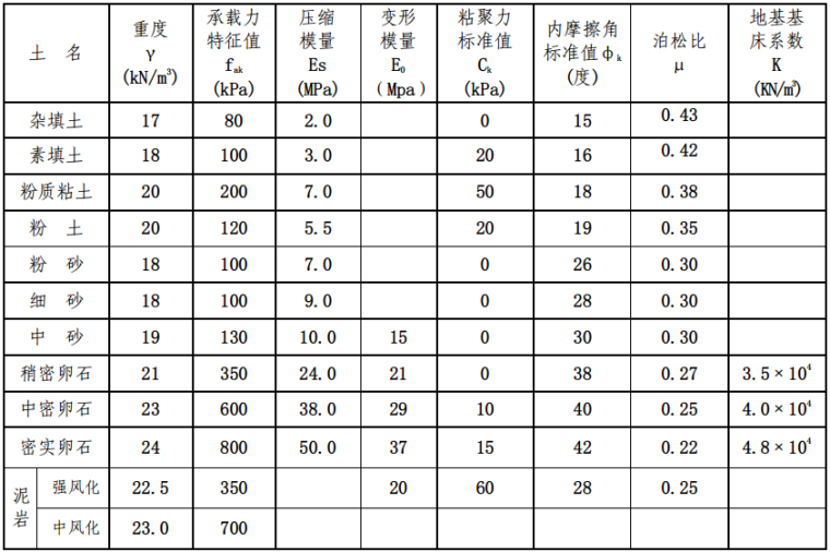 成都市高层建筑岩土工程勘察报告_3