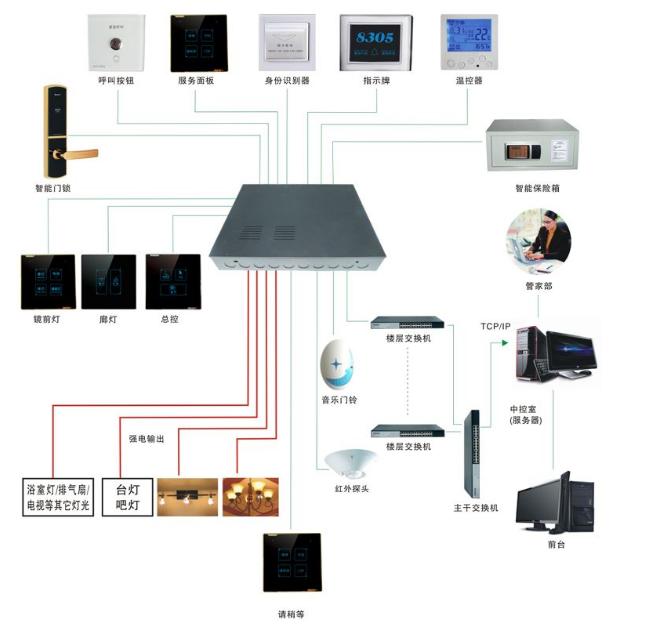 弱电工程施工组织方案(样本全面)_2