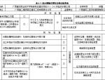 高大模板施工方案(共149页)