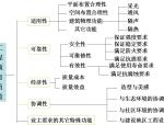 工程项目质量管理-PPT