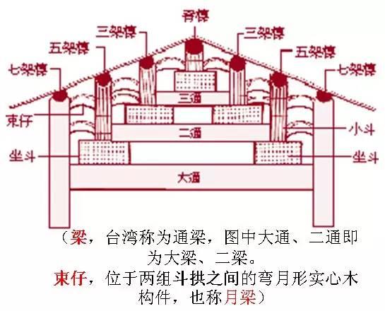 干货·中国古建筑的遗产_24
