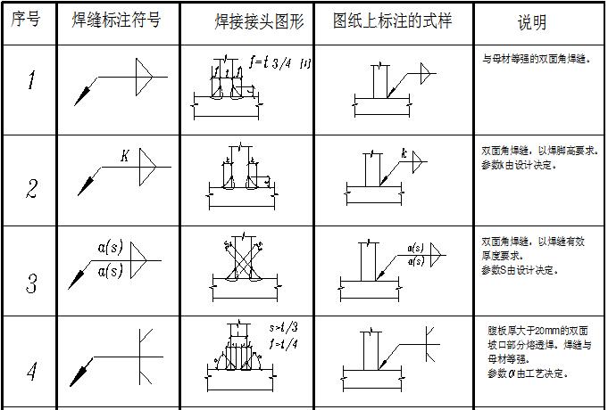 建筑钢结构设计图中的焊接符号大全(word,4页)