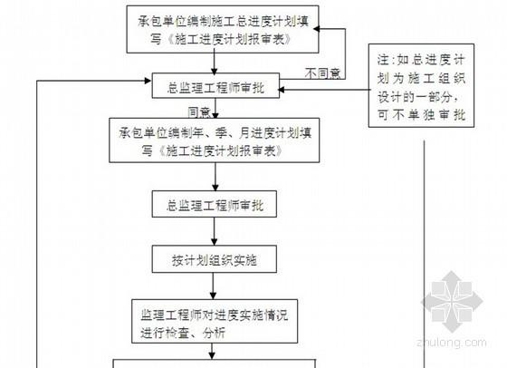 [河南]垃圾焚烧发电厂建设工程监理规划(流程图)
